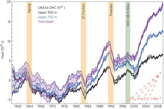 Explaining the global-warming 'hiatus': heat sinking into the oceans