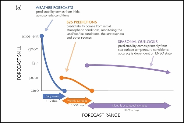 IRI: New research highlights applications  for 'sub-seasonal forecasts'