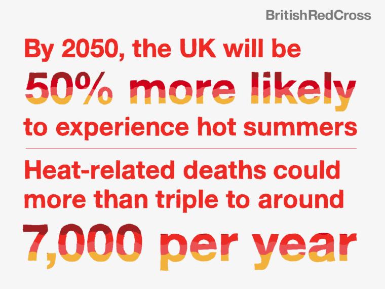 British Red Cross briefing on intensifying UK heatwaves