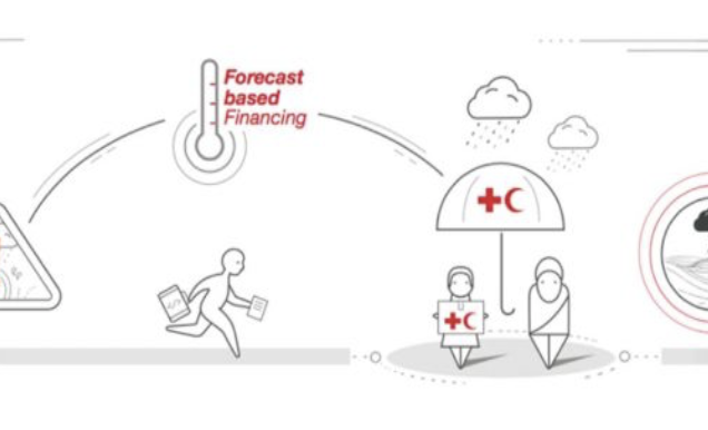 Impact based Forecasting for Action (upcoming)